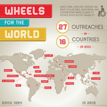 Wheels for the World Infographic