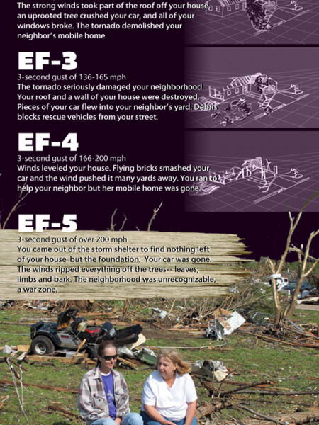 When A Tornado Destroys Everthing Infographic