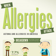 When Allergies Attack: Asthma and Allergies in America Infographic