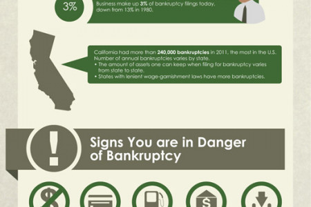 When Bankruptcy Makes Cents Infographic