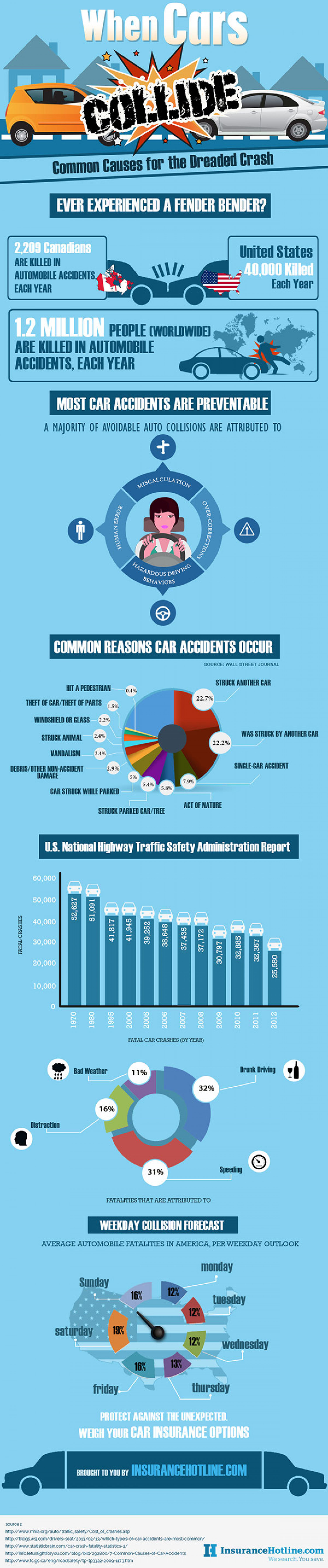 When Cars Collide: Common Causes for the Dreaded Crash Infographic