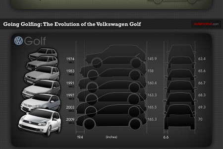 When Did Our Cars Grow So Big Infographic
