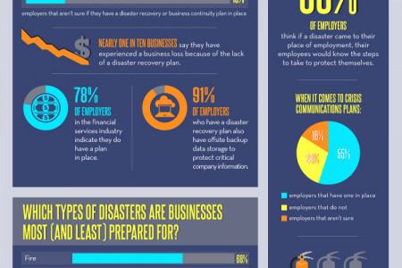 When Disaster Strikes: How Prepared is Your Workplace Infographic