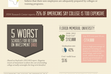 When Higher Education Doesn't Pay Back Infographic
