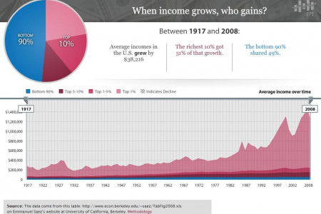 When Income Grows, Who Gains? Infographic