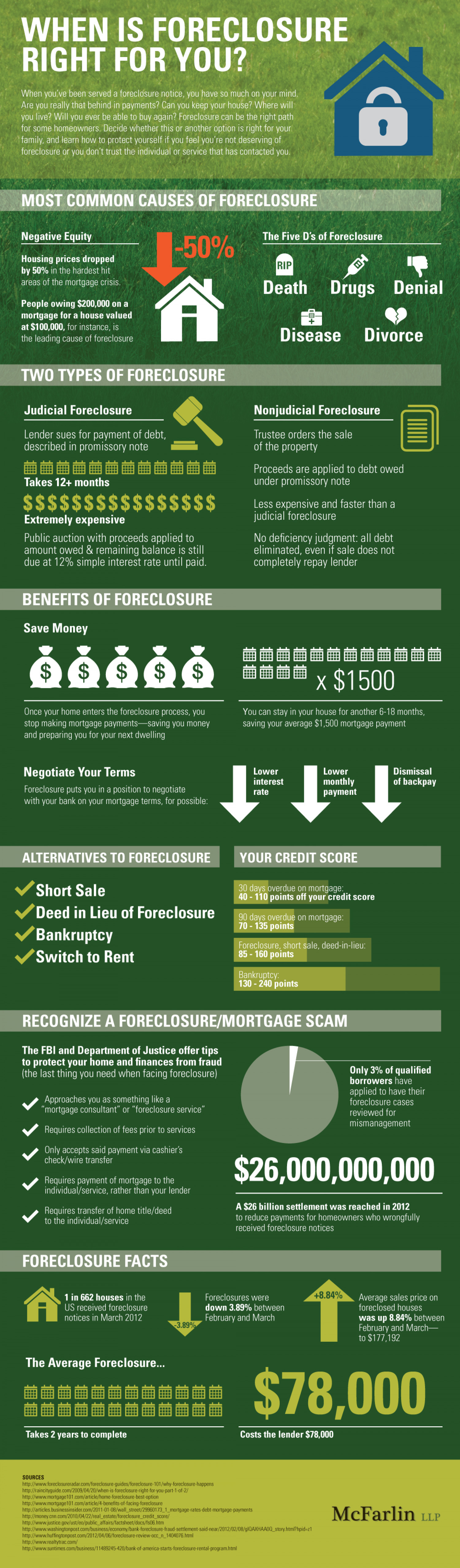 When Is Foreclosure Right For You? Infographic