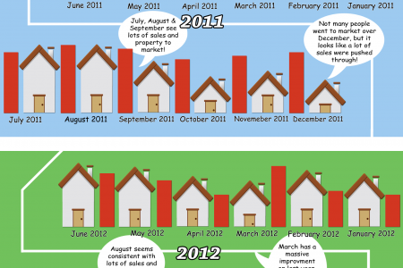 When Is The Best Time To Sell A House Quickly? Infographic