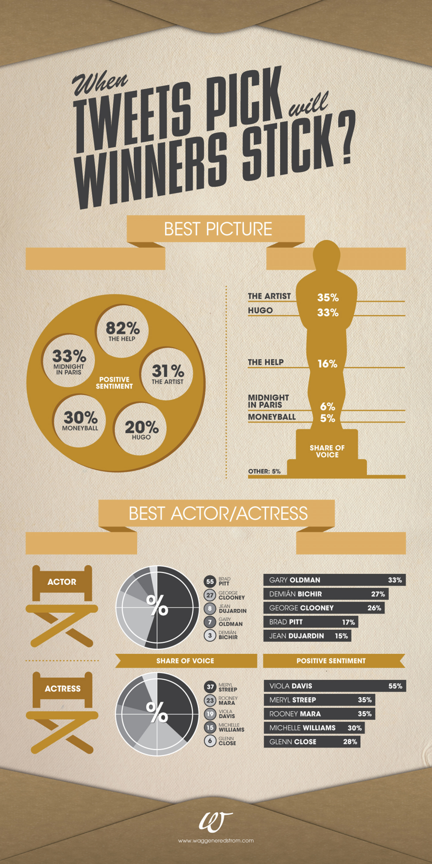 When Oscar Met Twitter Infographic