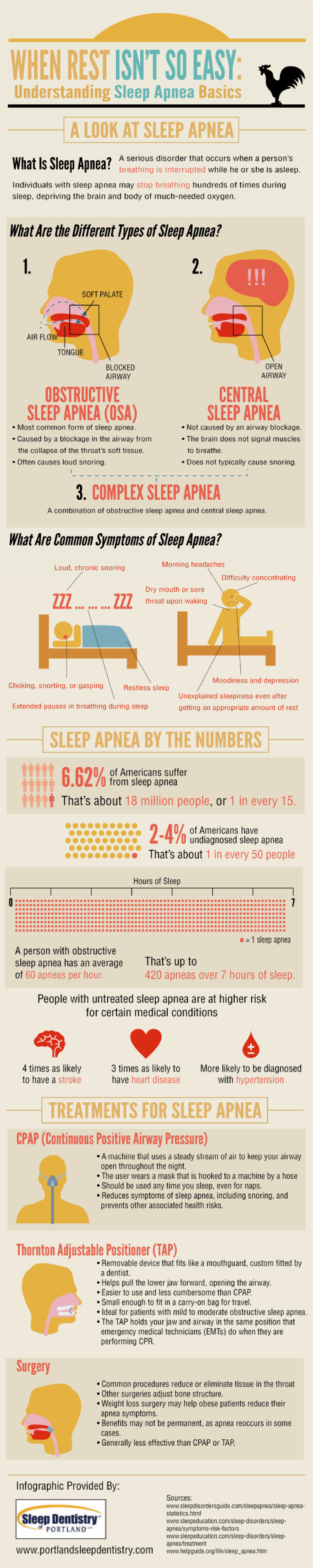 When Rest Isn't So Easy: Understanding Sleep Apnea Basics Infographic