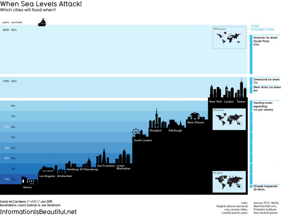 When Sea Levels Attack! Infographic
