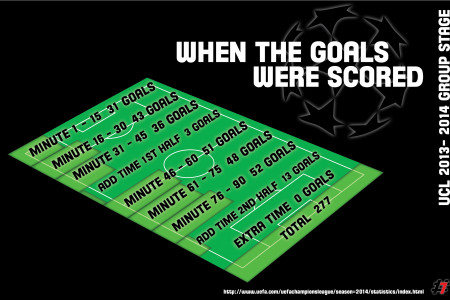 When the goals were scored Infographic