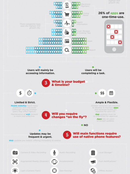 When to Create a Mobile Website vs. Mobile App? Infographic