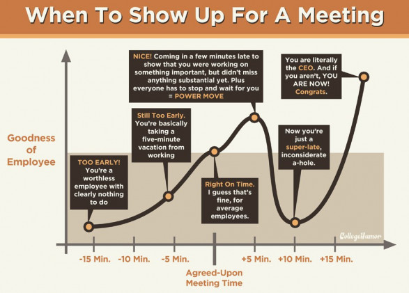 When to Show Up for a Meeting