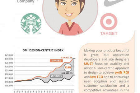 When users and customers are happy…so are you! Ux design does the trick Infographic