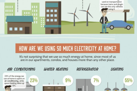 Where America's Energy Goes Infographic