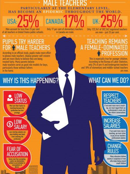 Where Are All The Male Teachers? Infographic