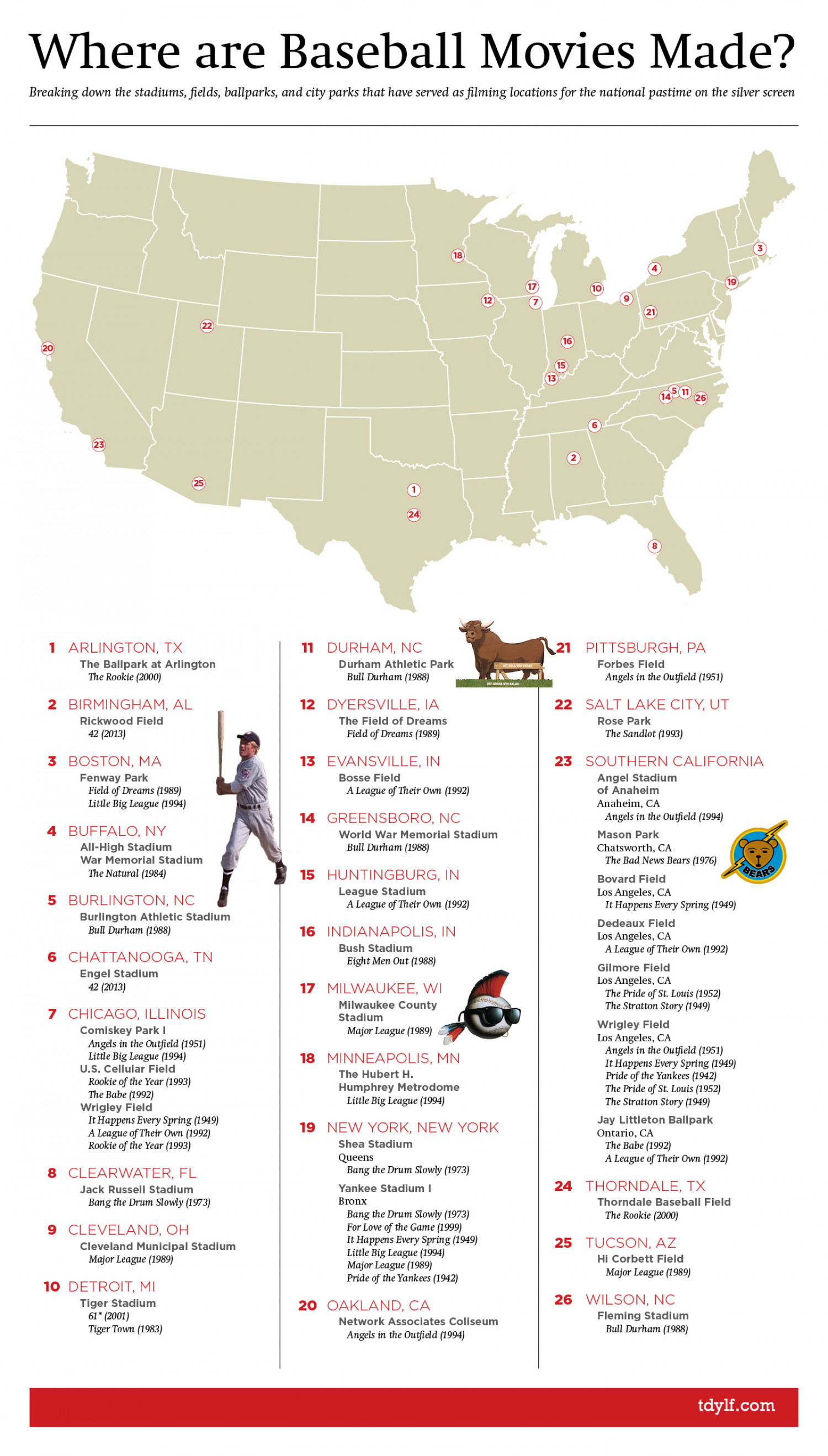 Where are Baseball Movies Made? Infographic