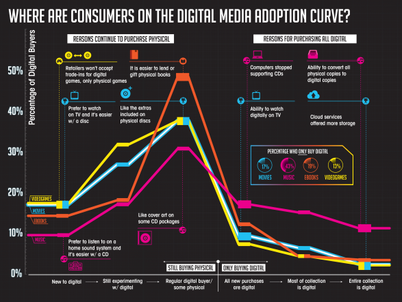 Where are Consumers on the Digital Media Adoption Curve