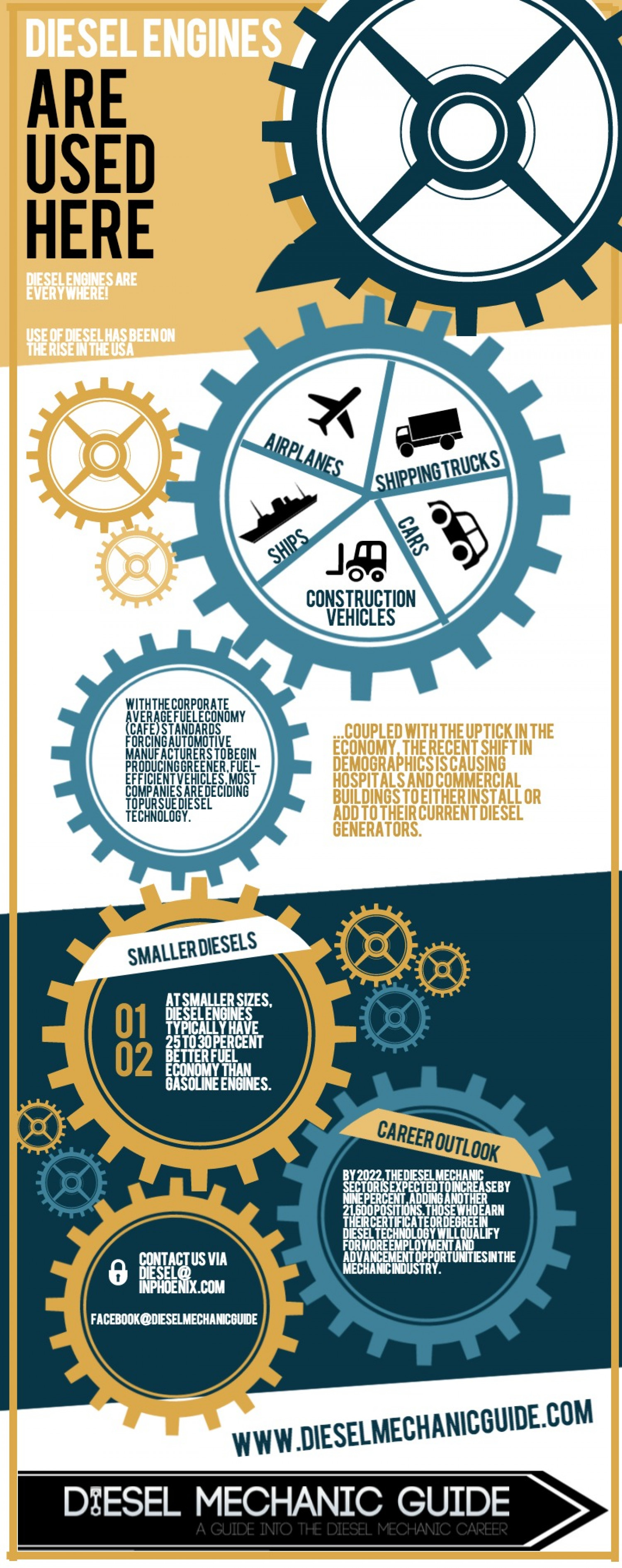 Where Are Diesel Engines Used Infographic