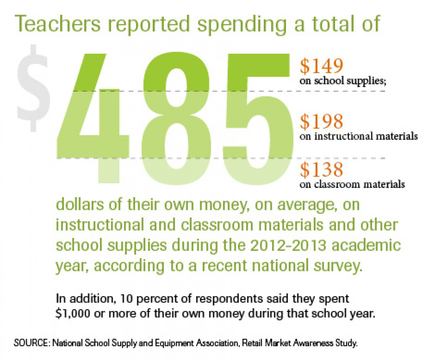 Teachers Spend Hundreds of Own Funds to Keep Up With Classroom Needs Infographic