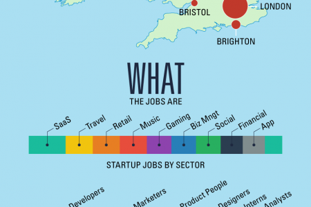 Where are the UK startup jobs Infographic