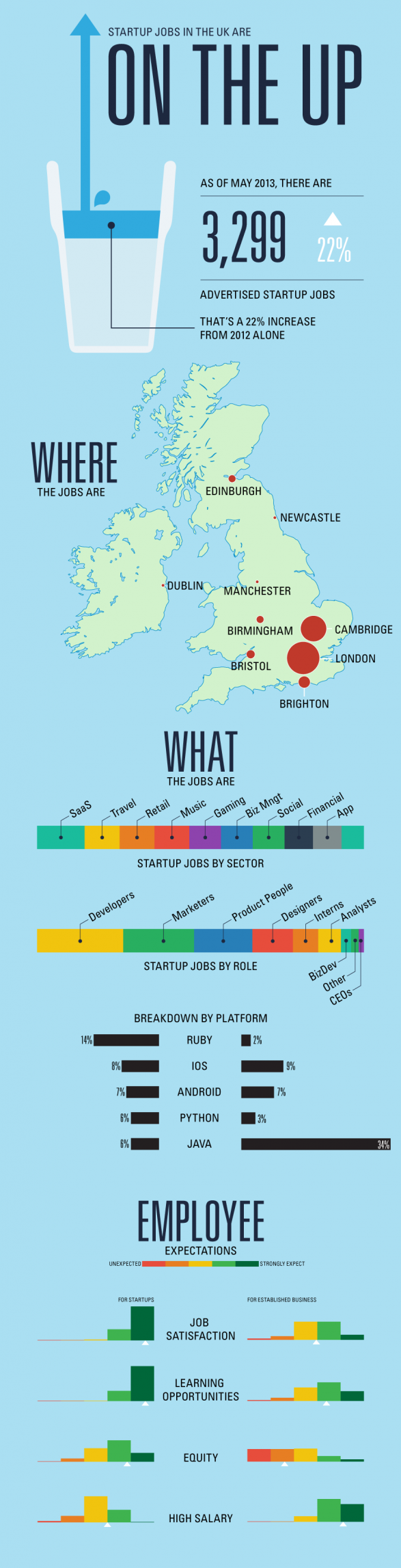 Where are the UK startup jobs