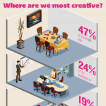Where are we most creative? Infographic