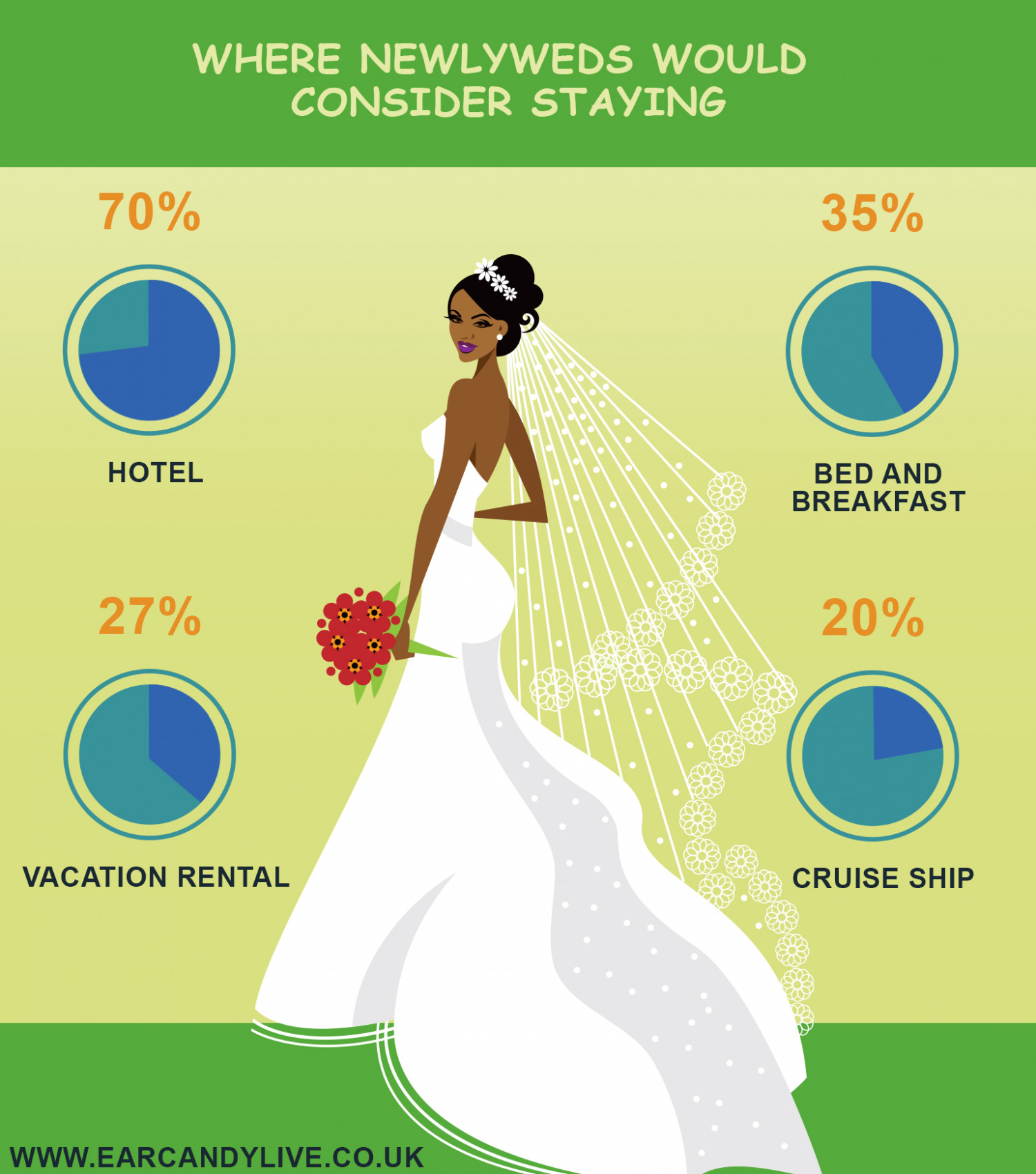 Where are you going to stay on your honeymoon? Infographic