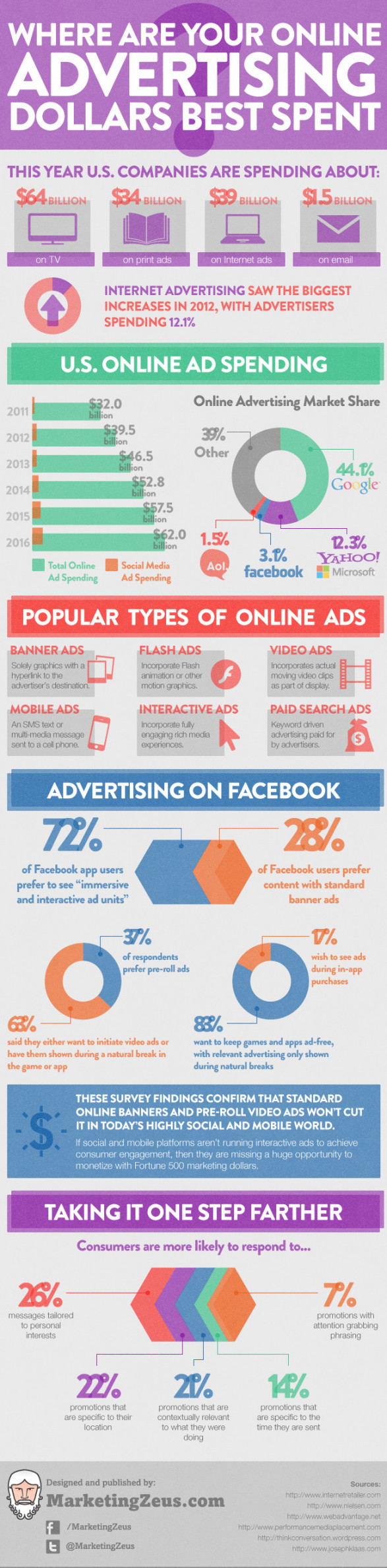 Where Are Your Online Advertising Dollars Best Spent?