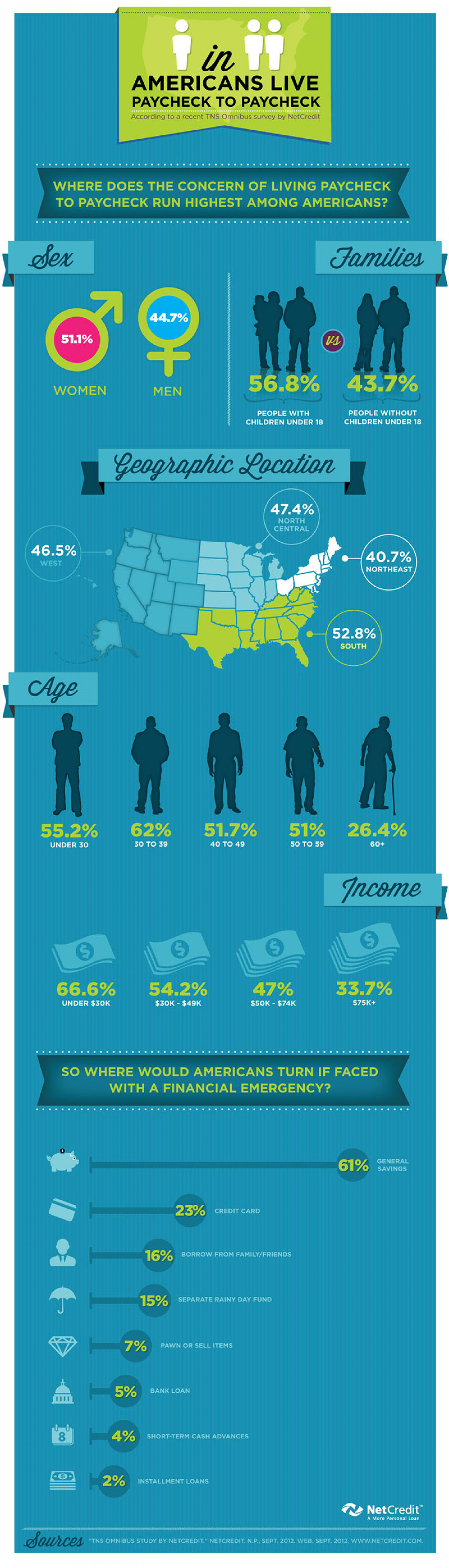 Where Concern of Living Paycheck to Paycheck Run Highest Among Americans Infographic