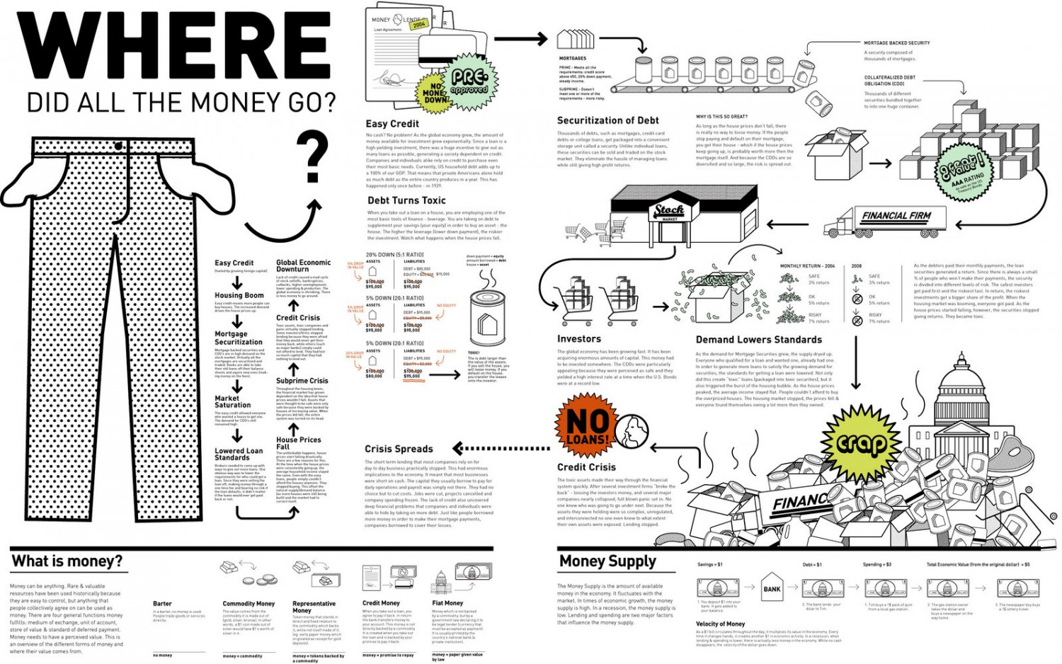 Where did All the Money Go? Infographic