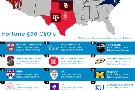 Where did Fortune 500 CEOs go to college? Infographic