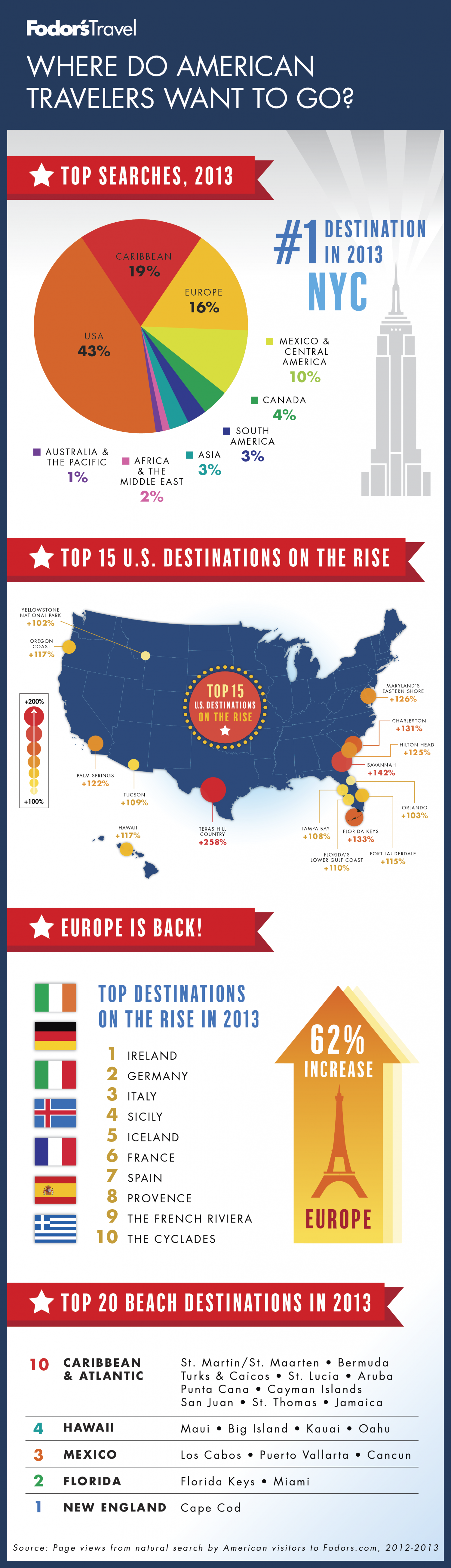 Where Do American Travelers Want to Go? Infographic