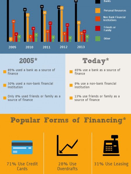 Where do Australian Small Businesses Source Their Financing? Infographic