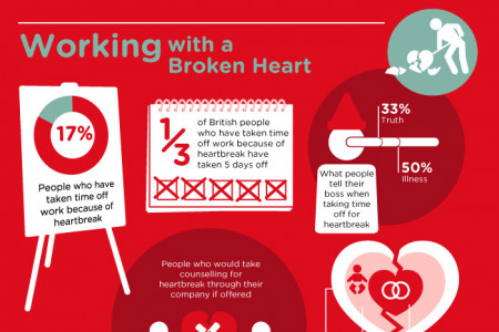 Where Do Broken Hearts Go? Infographic