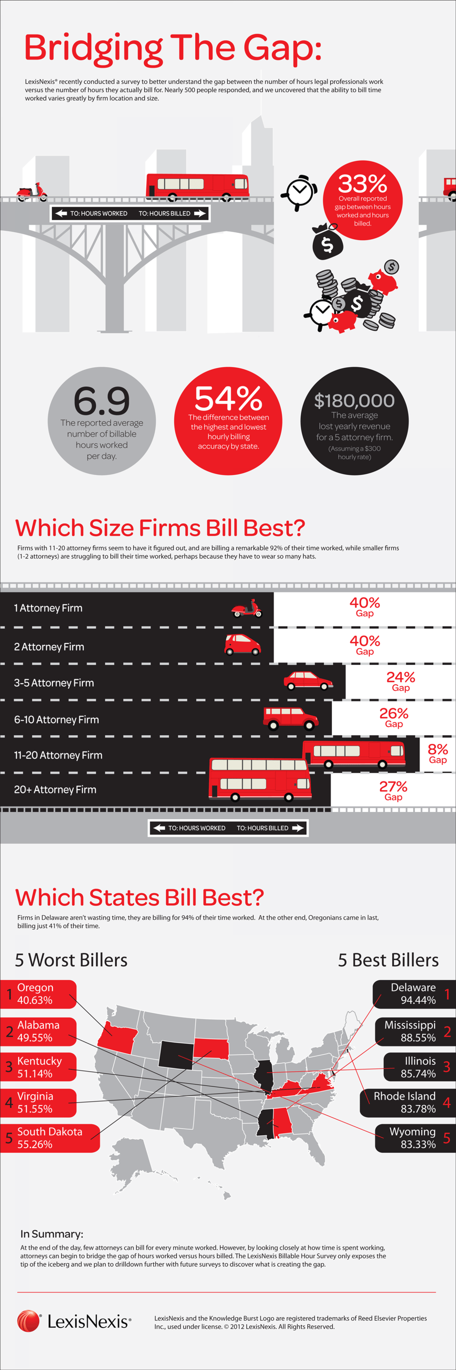 Where Do the Billable Hours Go in Law Firms by LexisNexis Infographic