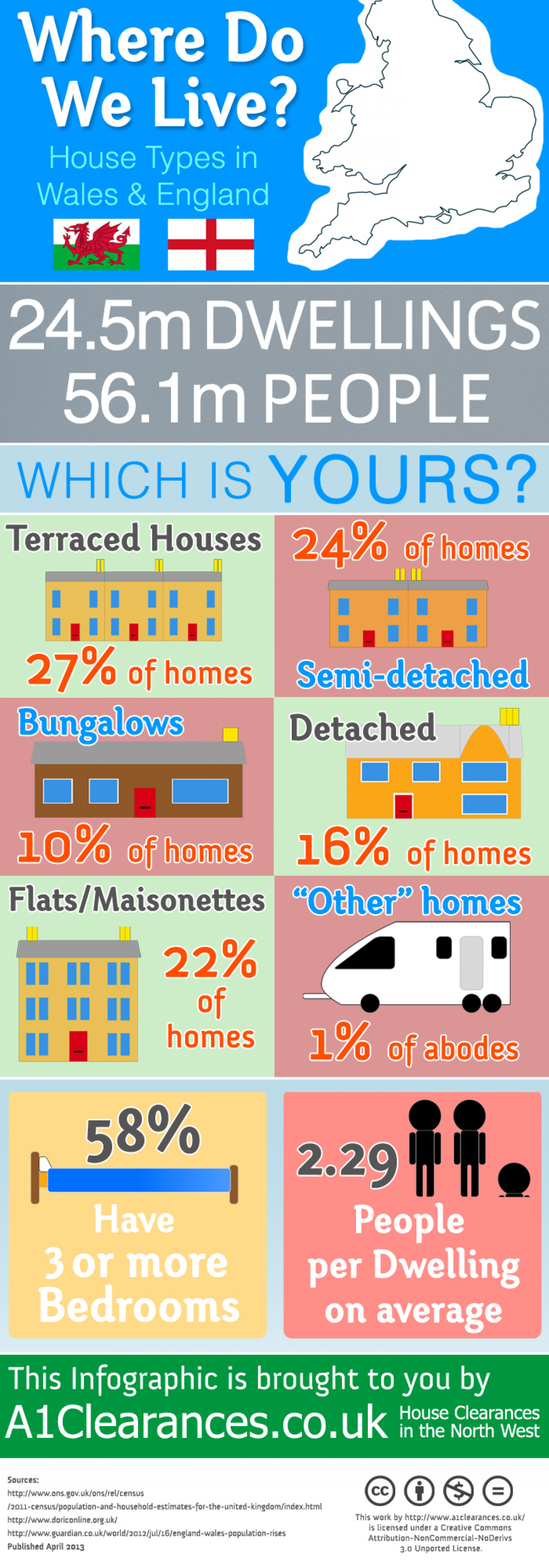 Where Do We Live? House Types In England & Wales Infographic