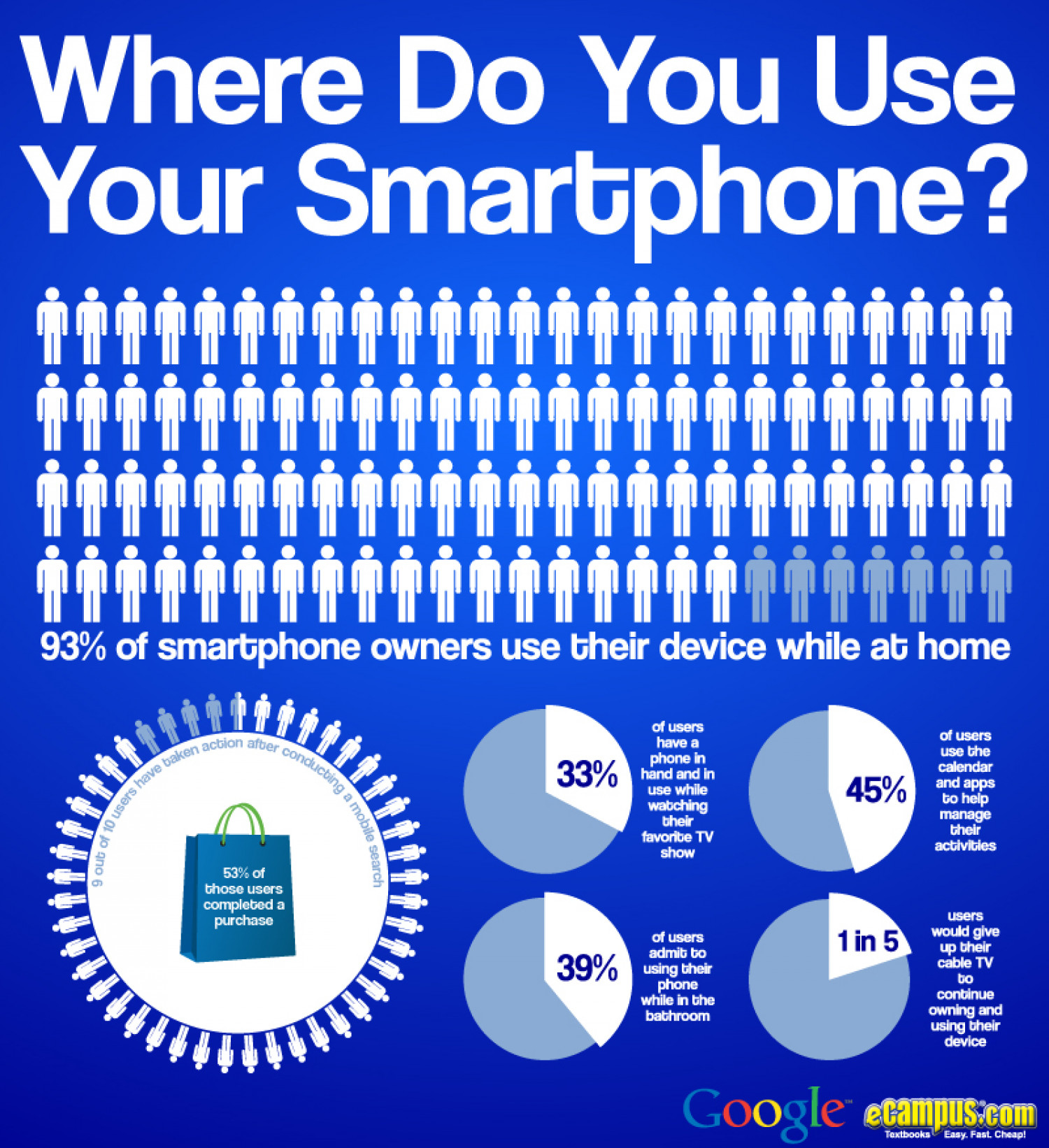 Where Do You Use Your Smartphone? Infographic