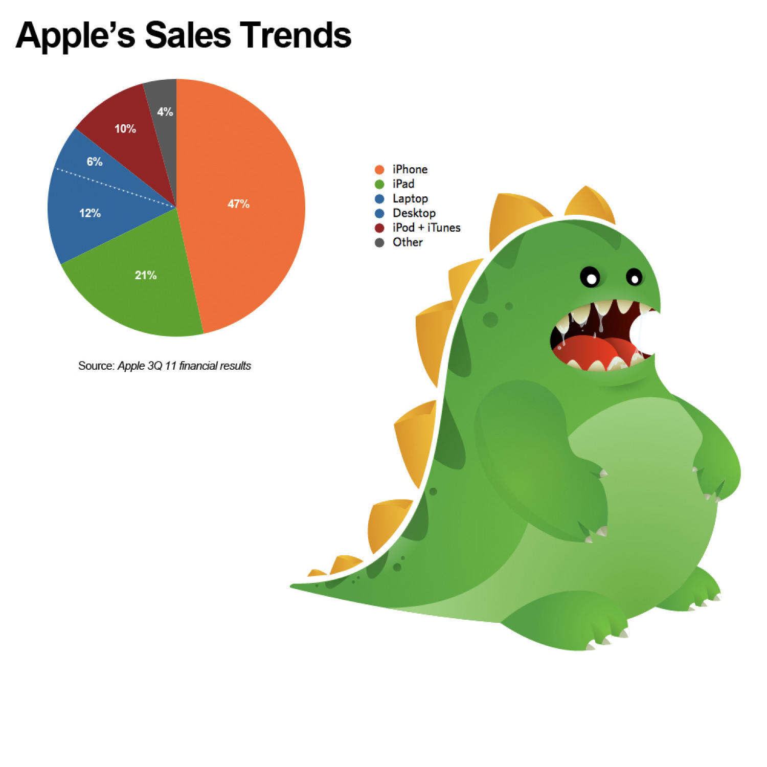 Where does Apple's revenue come from? Infographic