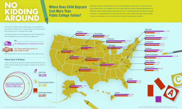 Where Does Daycare Cost More Than College?