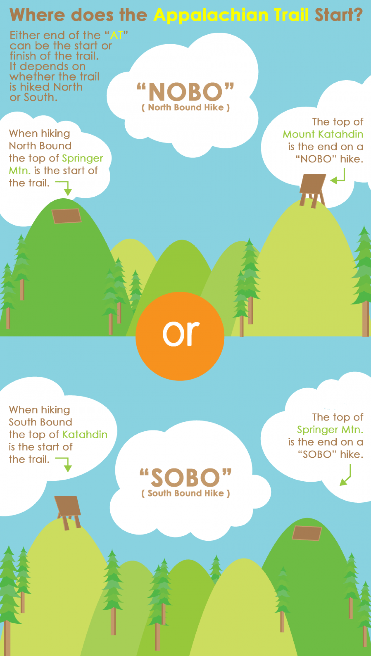 Where does the Appalachian Trail Start? Infographic