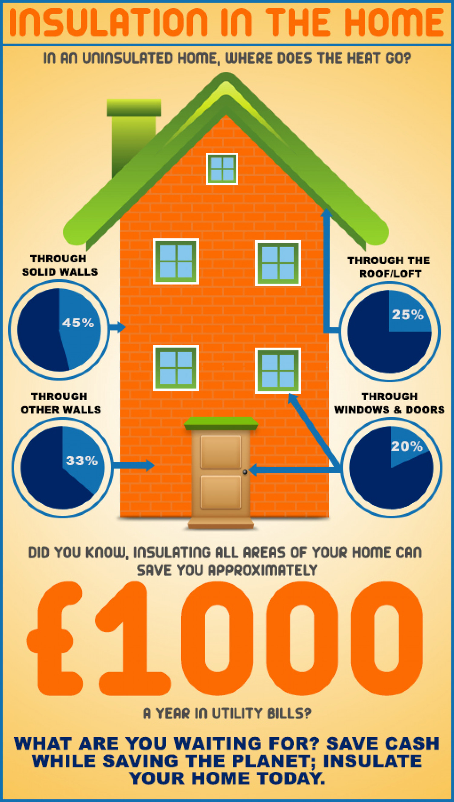 Where does the heat leave the home? Infographic