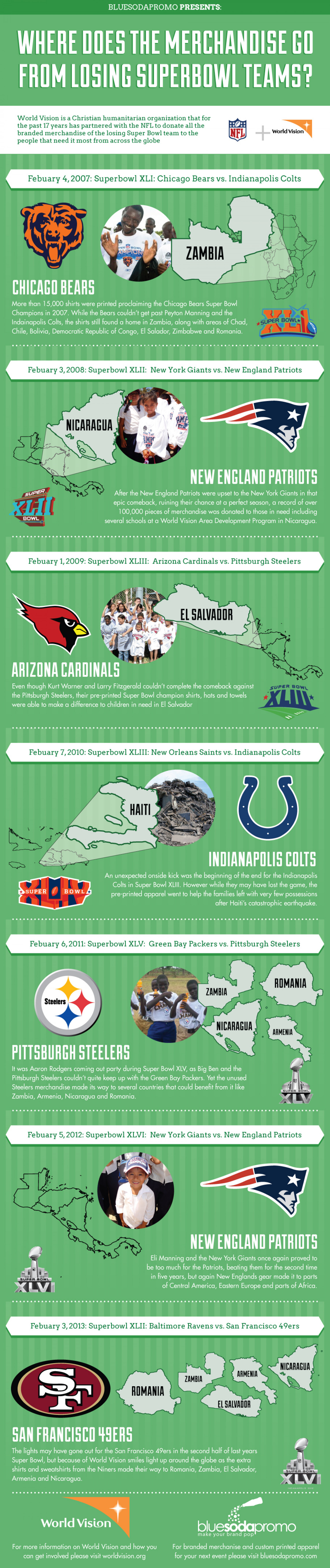 Where Does the Merchandise of the Losing Super Bowl Teams End Up Infographic