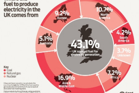 Where does the UK's energy come from? Infographic