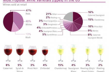 Where does wine come from and where does it go? Infographic