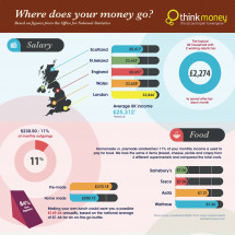 Where does your money go each month? Infographic