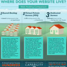 Where Does Your Website Live? Infographic
