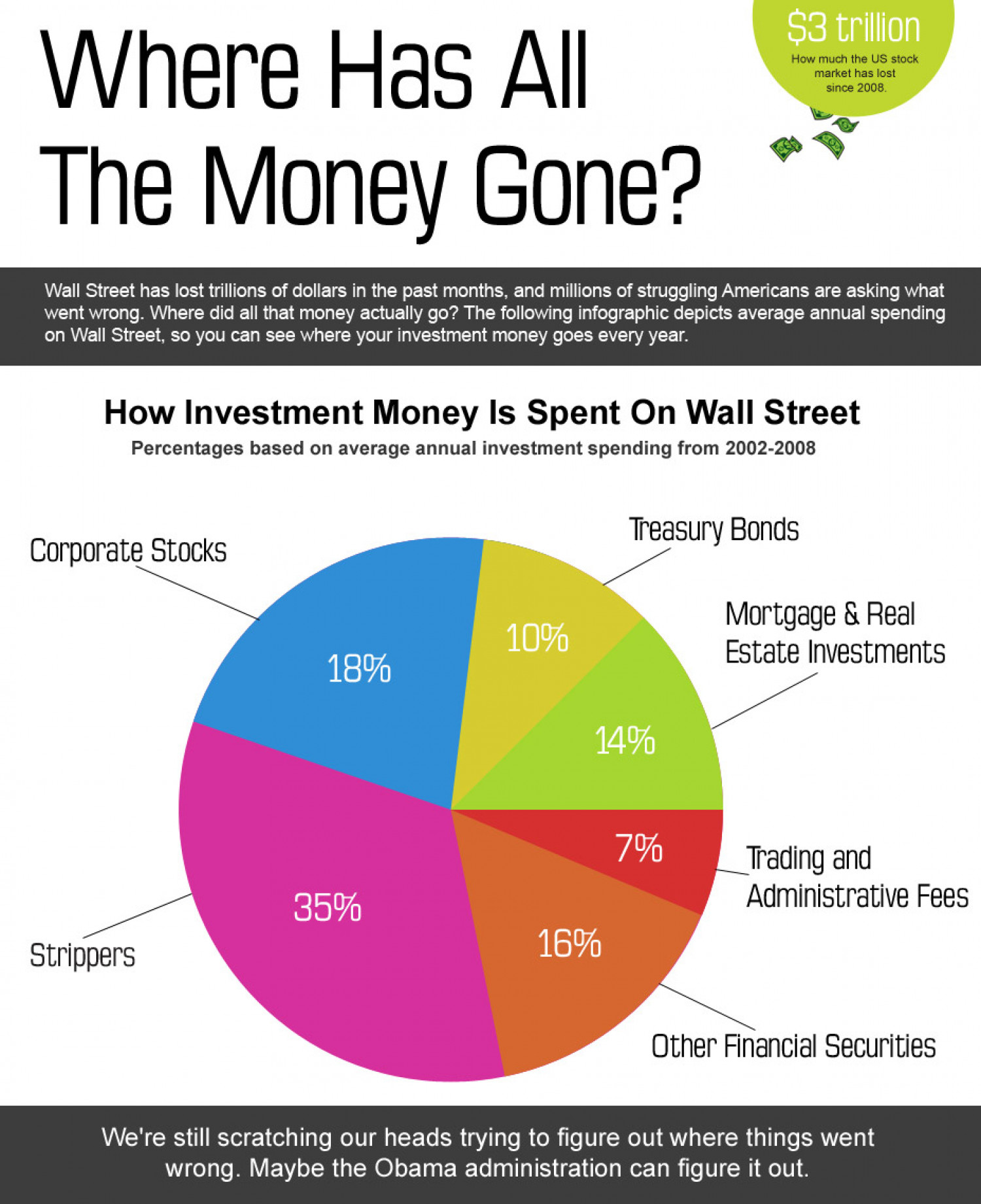 Where Has All The Money Gone? Infographic