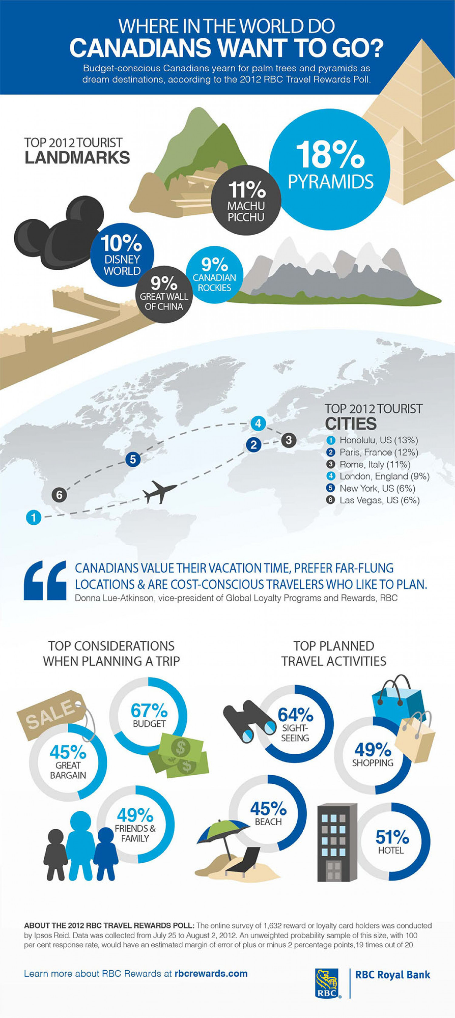 Where in the world do Canadians want to go? Infographic