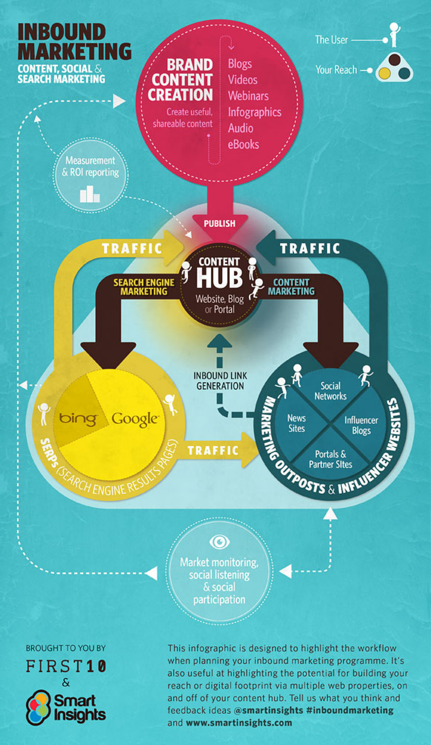 Where inbound marketing and content strategy meet Infographic